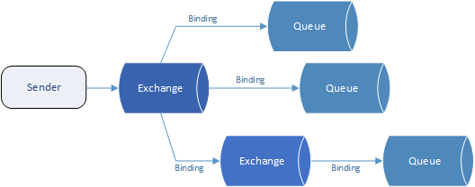 Exchanges and bindings