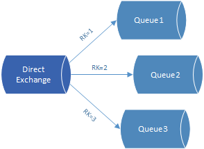 RabbitMQ Direct exchange