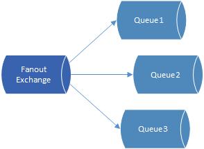RabbitMQ Fanout exchange