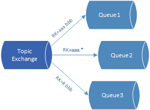 RabbitMQ Topic exchange